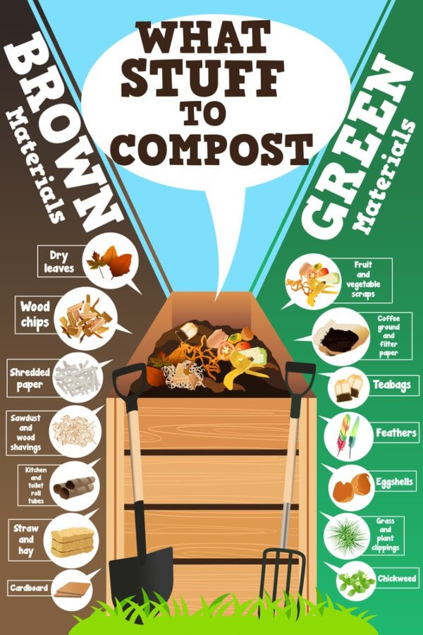 what stuff to compost?