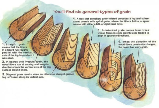 Being Aware of the Direction of the Wood Grain